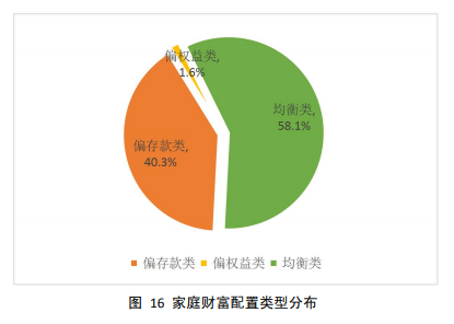 中国家庭投资现状:房产对财富贡献率近70%,六线城市和多房家庭最爱买房