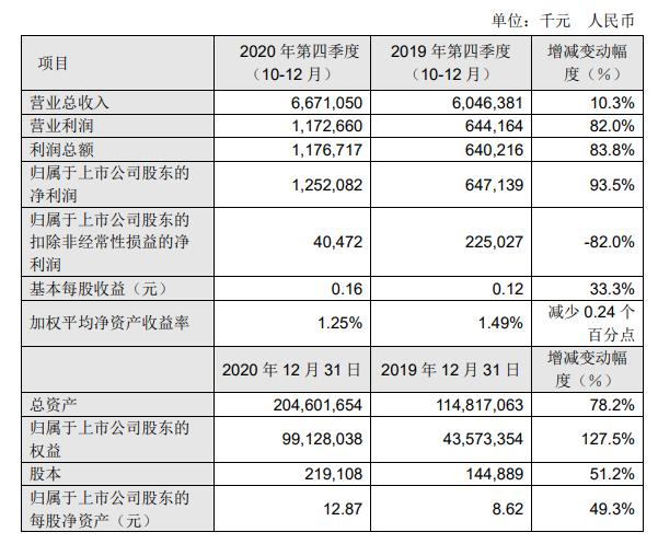 """SMIC第四季度一半的利润""""取决于投资"""",这对公司的发展是好是坏?解释财务报告"""