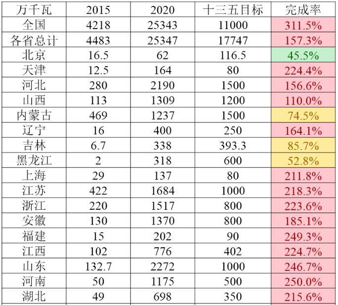 """完成中国各省""""十三五""""风电和光伏发展目标"""
