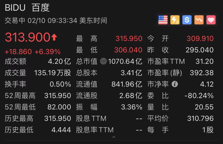 百度搜索AI芯片融资涨幅超过6%