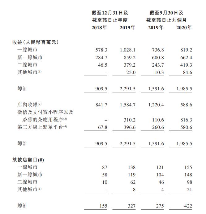 奈雪旗下的茶叶香港交易所在422家门店提交了招股说明书