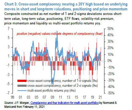 小摩:市场投机热情达到20年峰值