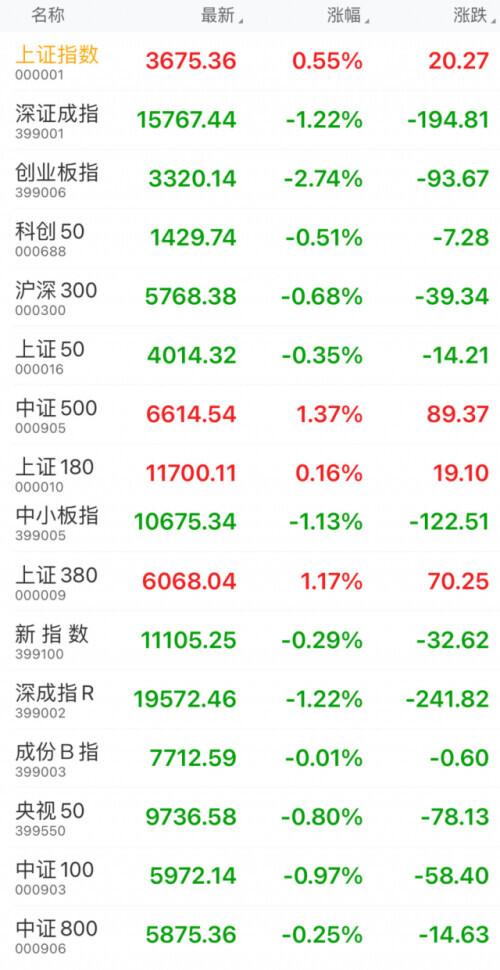 """炸锅!A股牛年首个交易所所所日:超3000只股票上涨!但抱团股为啥""""总体杀跌""""?"""
