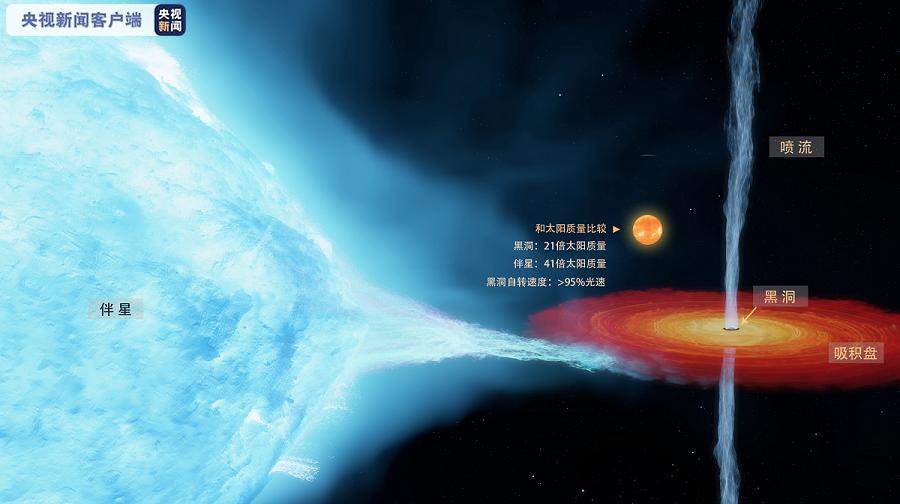 中外科学家对首个恒星级黑洞作出更精确测量