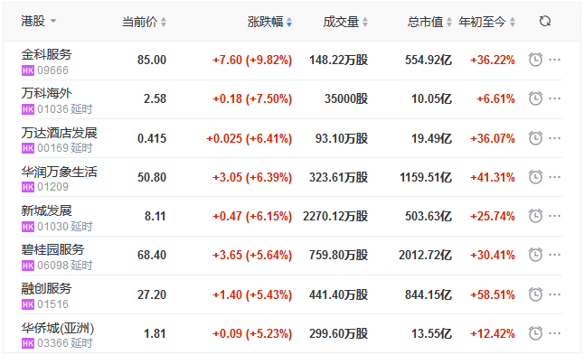 地产股收盘上涨0.16%,金科服务上涨9.82%,万科海外上涨7.50%