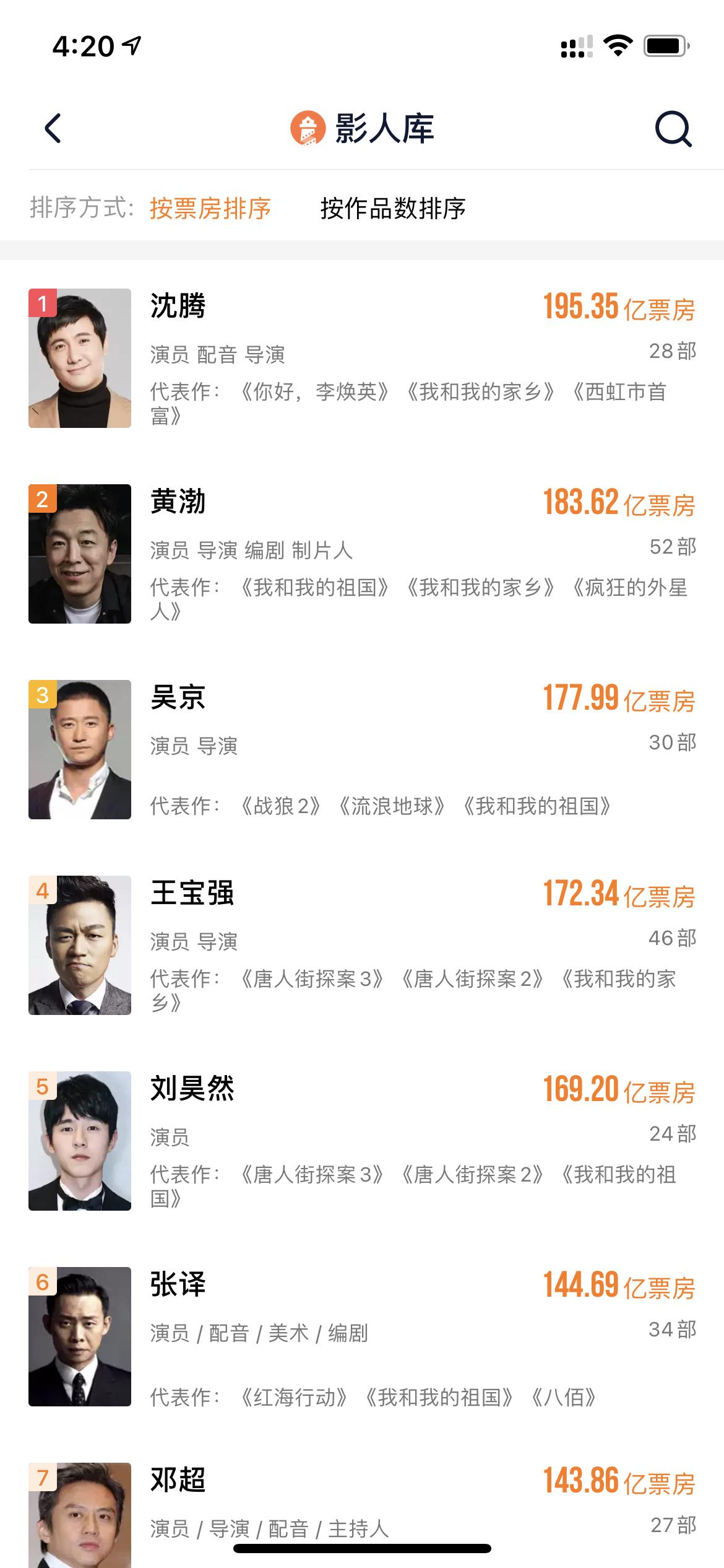 《你好,李焕英》票房破34亿,北京文化分帐超6000万,贾玲却不想做导演