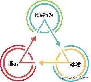 有了这三板斧,轻松养成用户习惯