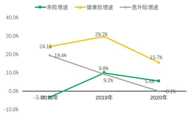 预见人身险2021:外资放开加剧一线城市竞争,下沉市场、代理人改革、健康养老成最大看点 第2张