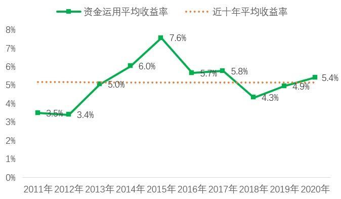 预见人身险2021:外资放开加剧一线城市竞争,下沉市场、代理人改革、健康养老成最大看点 第9张