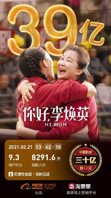 《唐探3》成中国影史最快破40亿电影,《你好,李焕英》紧随其后