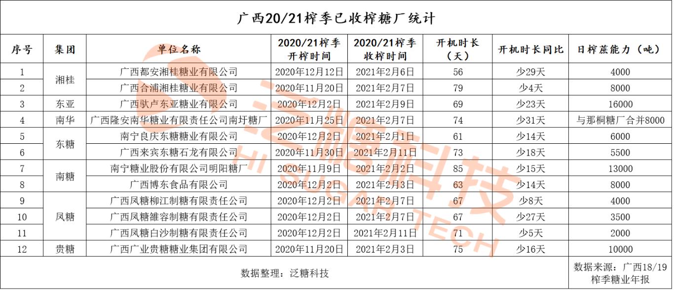广西20/21榨季收榨糖厂已达12家