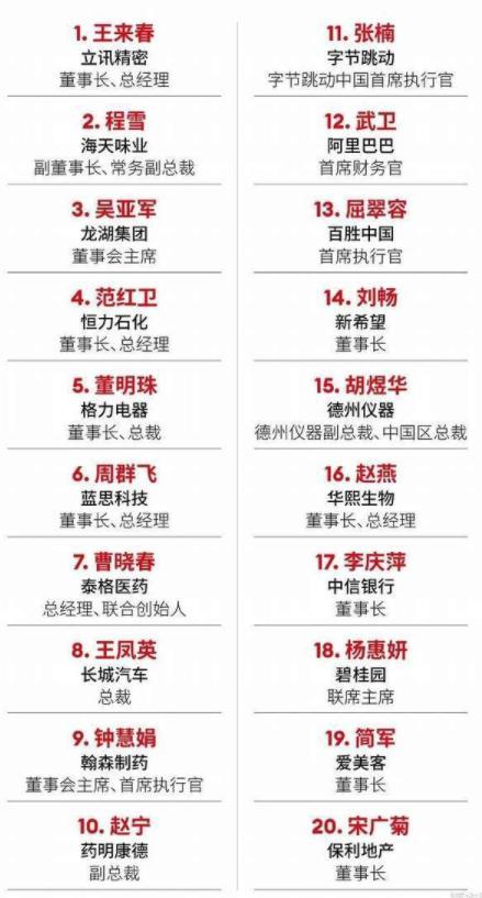 数百名中国女性精英在私人银行拥有总市值12万亿元的管辖权,富士康女工反击李勋精密董事长,在福布斯排名第一