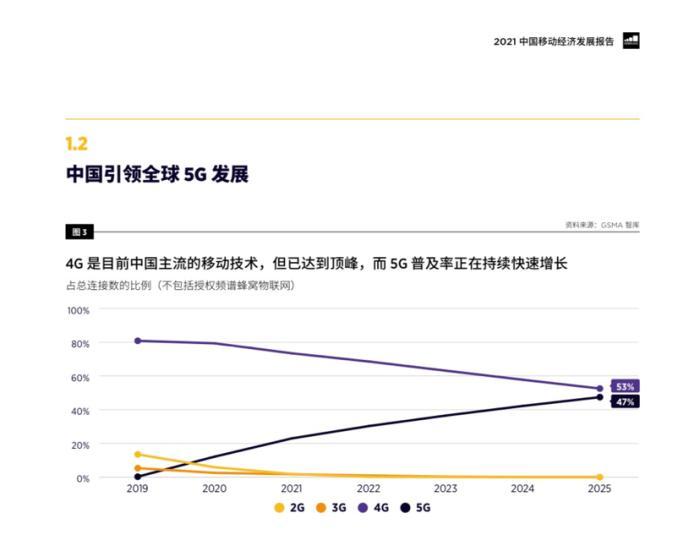 中国5G增长强劲,成为世界最大市场