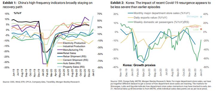 """摩根士丹利:增长率和通胀率都刚刚好。亚洲经济正处于""""金发时代"""""""