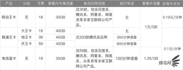 看完移动联通电信4G、5G套餐你觉得怎样的最划算省钱了?