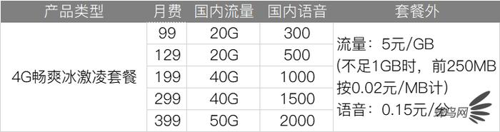 深扒三大運營商4G、5G套餐 看完就知道選什麼最省錢