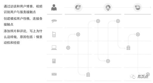 创新战略:产品服务系统设计