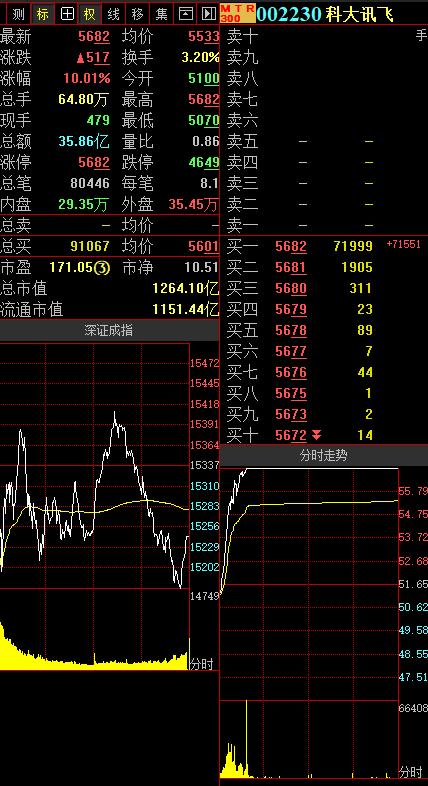 龙虎榜|科大讯飞涨停,深交所买入3.91亿元,卖出2.99亿元