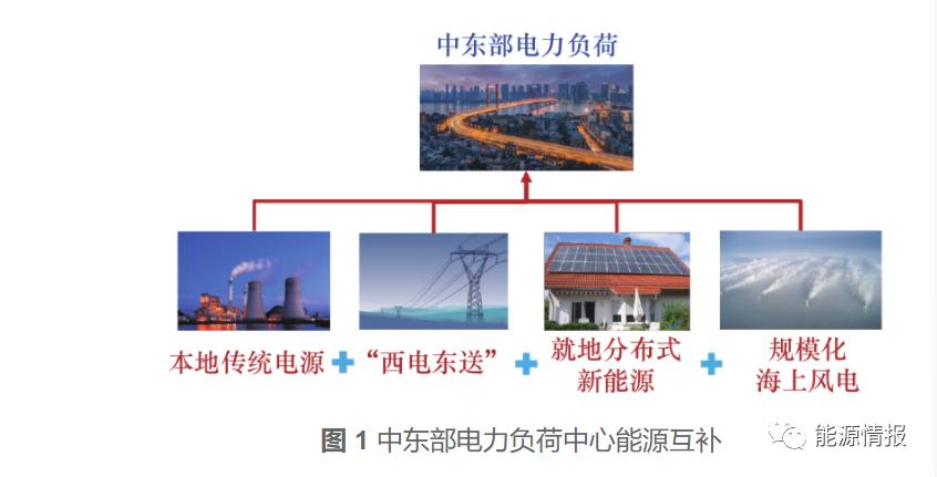 碳中和即将到来,海上风电发展前景分析