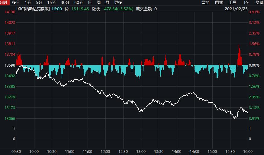 全球市场下跌,美国债券收益率飙升,对a股和美股有何影响?解读同一条火线