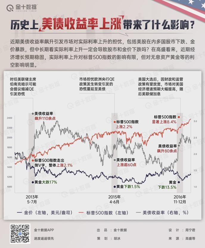 美国债券收益率的上升和金价的大幅下跌才刚刚开始?