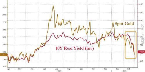 美元大涨,基本金属和贵金属全线下跌,伦铜跌超3%但2月累涨15%