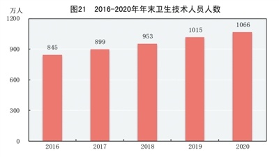 附:中华人民共和国2020年国民经济和社会发展统计公报图表