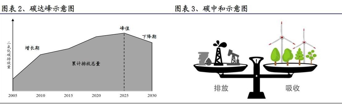 """确定性最强!碳中和逆势大涨 未来十年的""""C位""""投资机会摆在面前"""