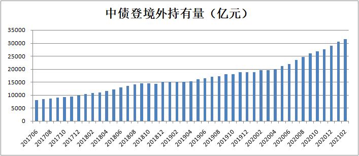 而且超过1000亿!外资将继续增持中国债券