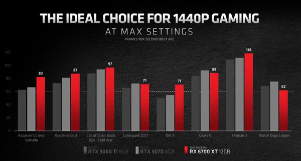 「推仔说新闻」AMD正式发布RX 6700 XT 售价3699起