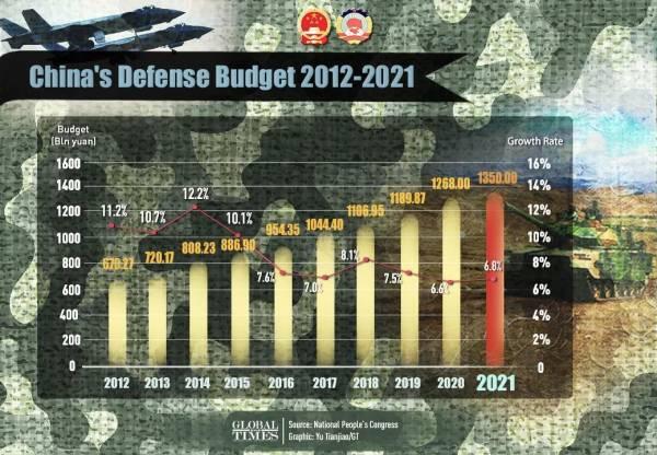 晨枫:中国涨了点军费,美国跳,印度叫