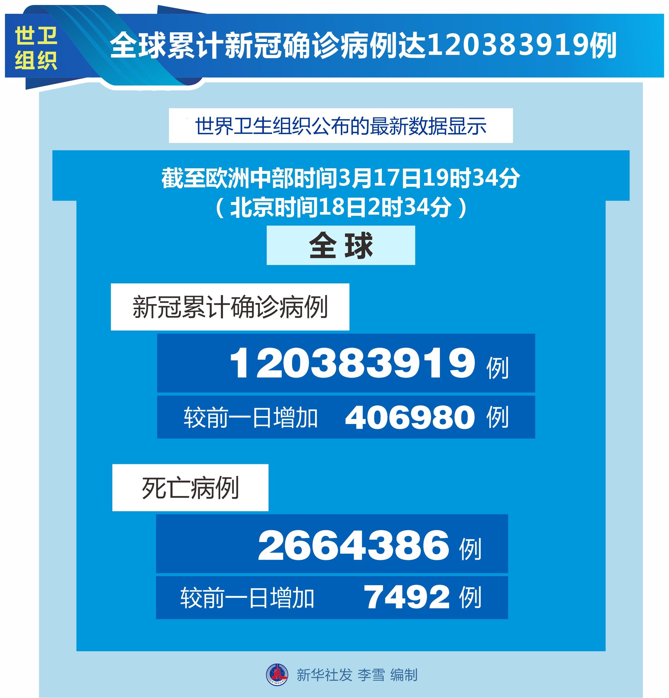 [国际疫情]世卫组织:全球新冠肺炎累计确诊病例数达到120383919例