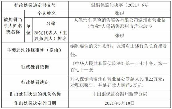 人保销售温州营业部因非法制假证件被罚款