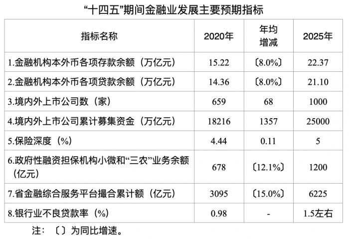 """浙江金融业""""十四五""""计划:存贷款余额分别突破22万亿和21万亿,不良率1.5%左右"""