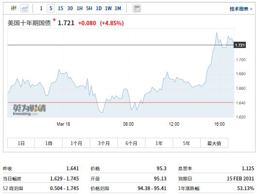 美国债券收益率再度飙升,a股何去何从?现在就做好资产配置