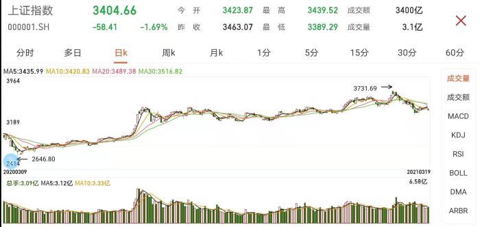 a股收盘下跌:上证综指停留在3400点,军售股逆势上涨