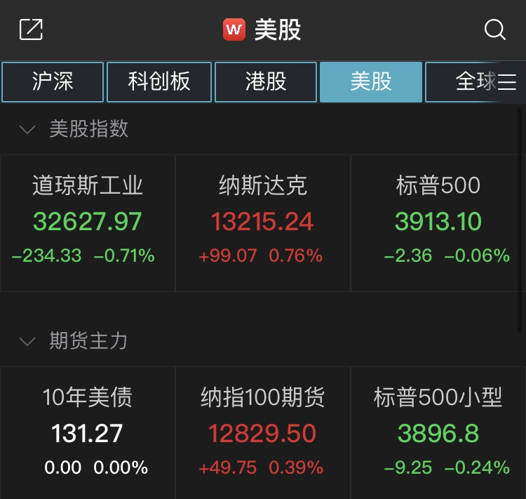 美股收盘:道琼斯指数下跌超过230点,银行股全线下跌