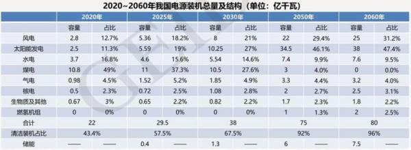 首份碳达峰碳中和系统方案出炉:2060年中国将淘汰煤电