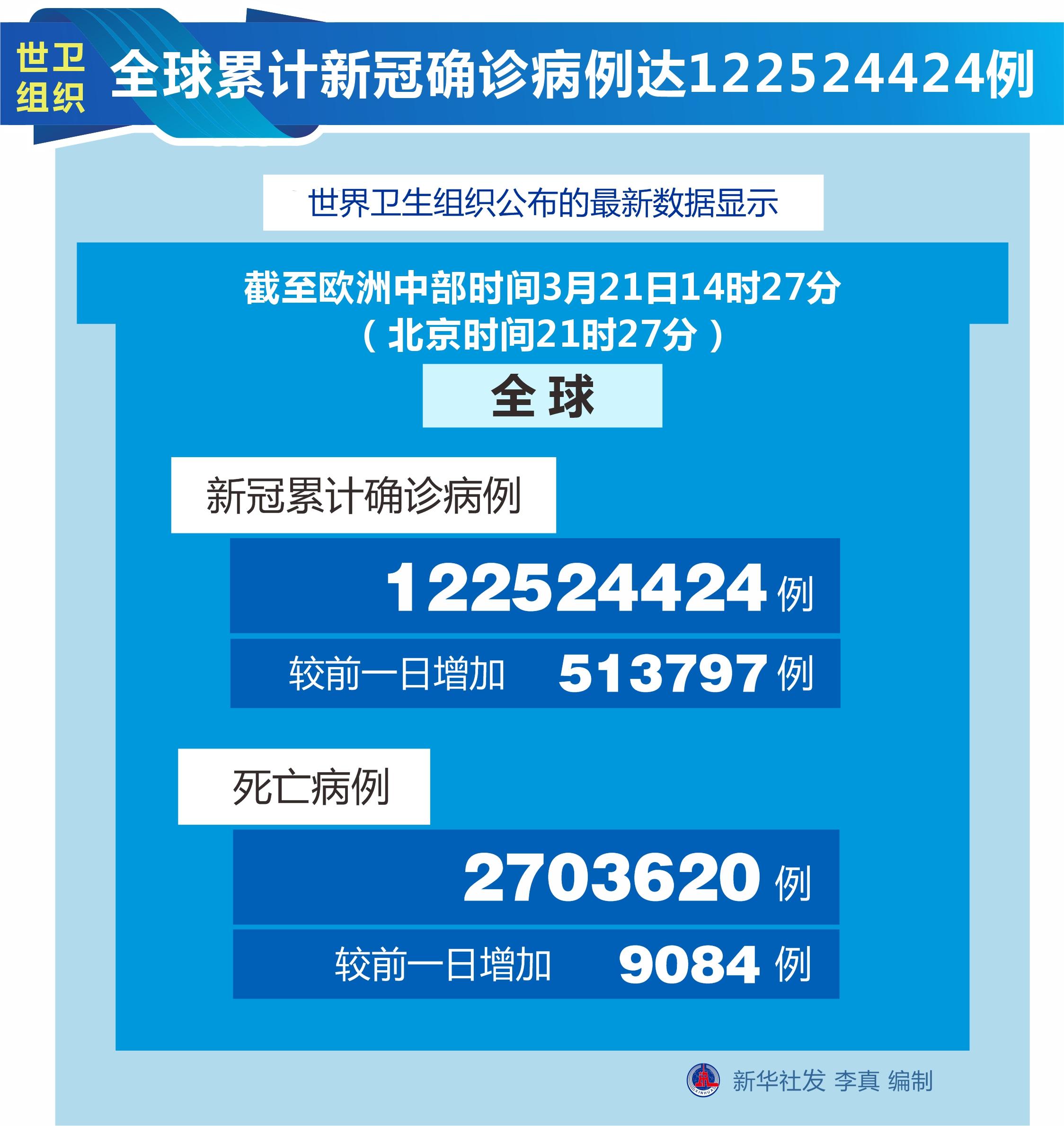 【国际疫情】世界卫生组织:新冠肺炎累计确诊病例数达到122,524,424例