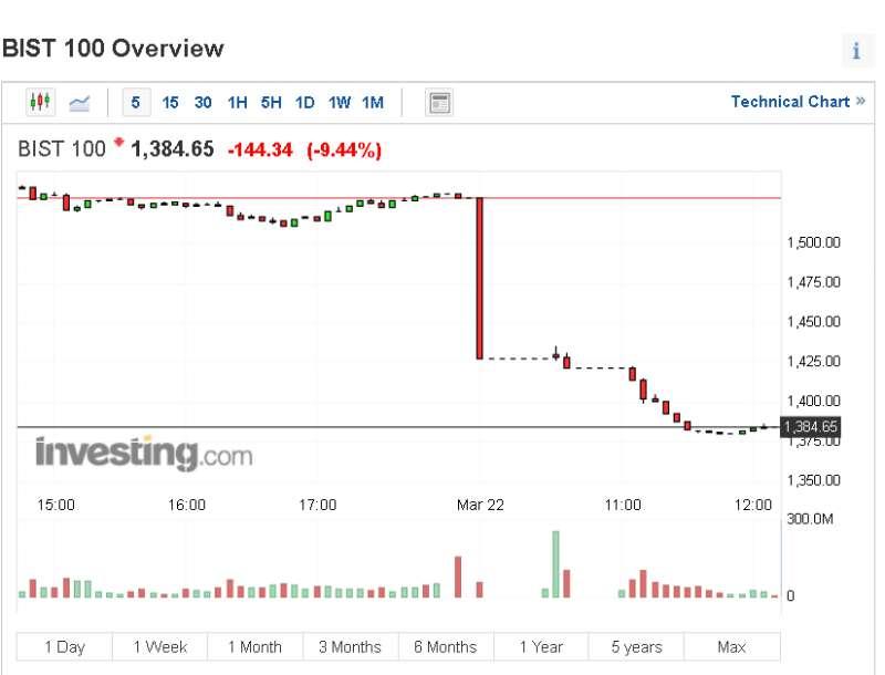 土耳其股市遭遇地震,一天内刮了两次风