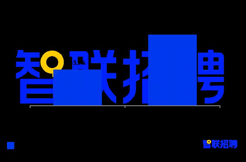 智联招聘报告显示,广州金融业薪资水平全国第二