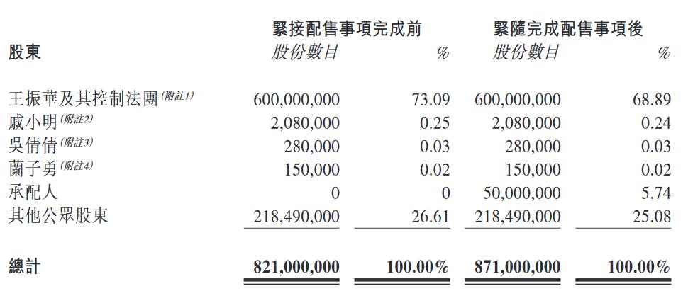新城悦服务:完成配售5000万股,每股20.80港元