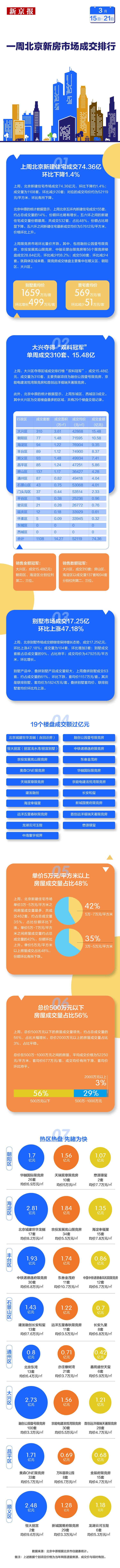 """上周,北京新住宅市场交易回落到大兴区,获得""""双冠军"""""""