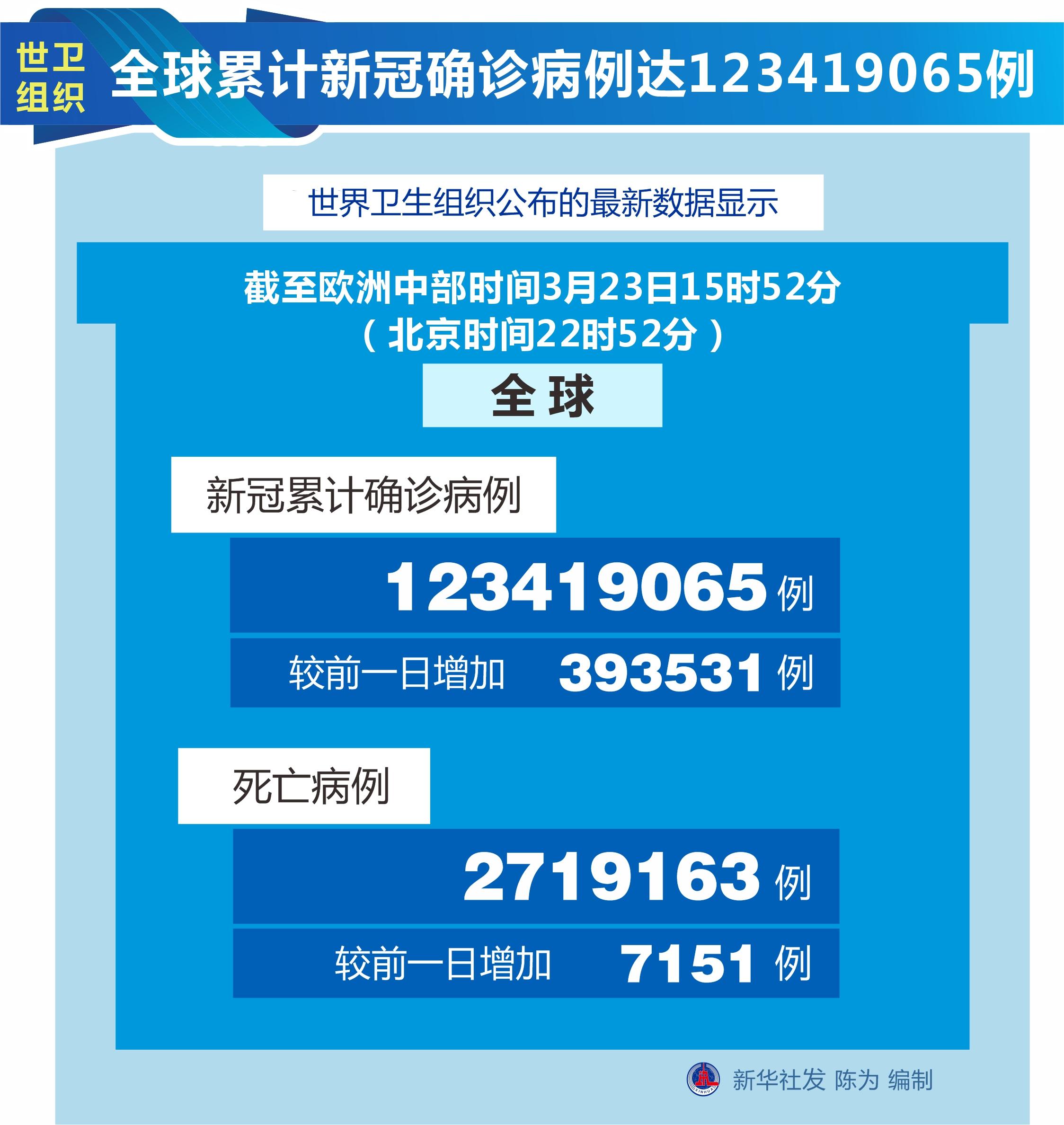 [国际疫情]世卫组织:全球新冠肺炎累计确诊病例数达到123,419,065例