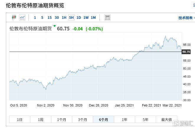 """疫情再次开始时,国际油价再次遭受重创,暴跌6%!""""三桶石油""""普遍下降"""