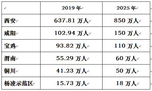 5年后陕西10市城区人口差距有多大?最低26万最高850万