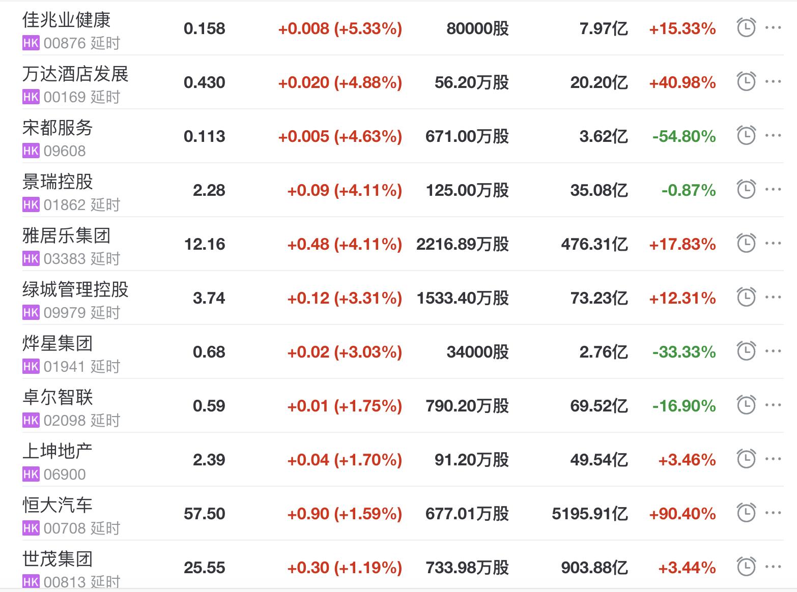 房地产类股收盘下跌2.03%,凯撒健康指数收盘上涨5.33%,第一服务控股公司收盘下跌6.77%