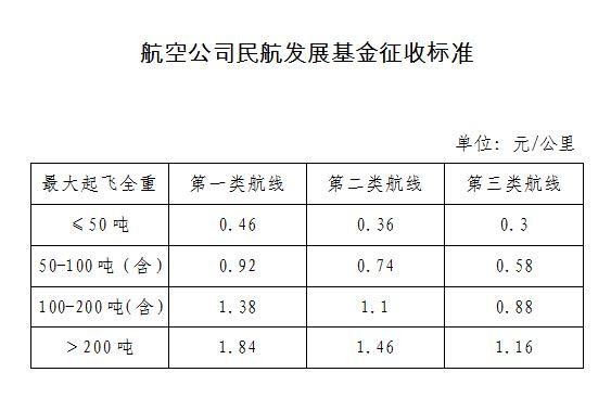 新华财经|财政部:取消港口建设费,进一步降低航空公司民航发展基金征收标准