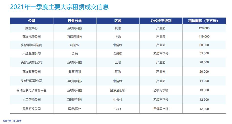 """净吸收达到新高,空缺率下降。北京甲级写字楼市场迎来""""良好开端"""""""
