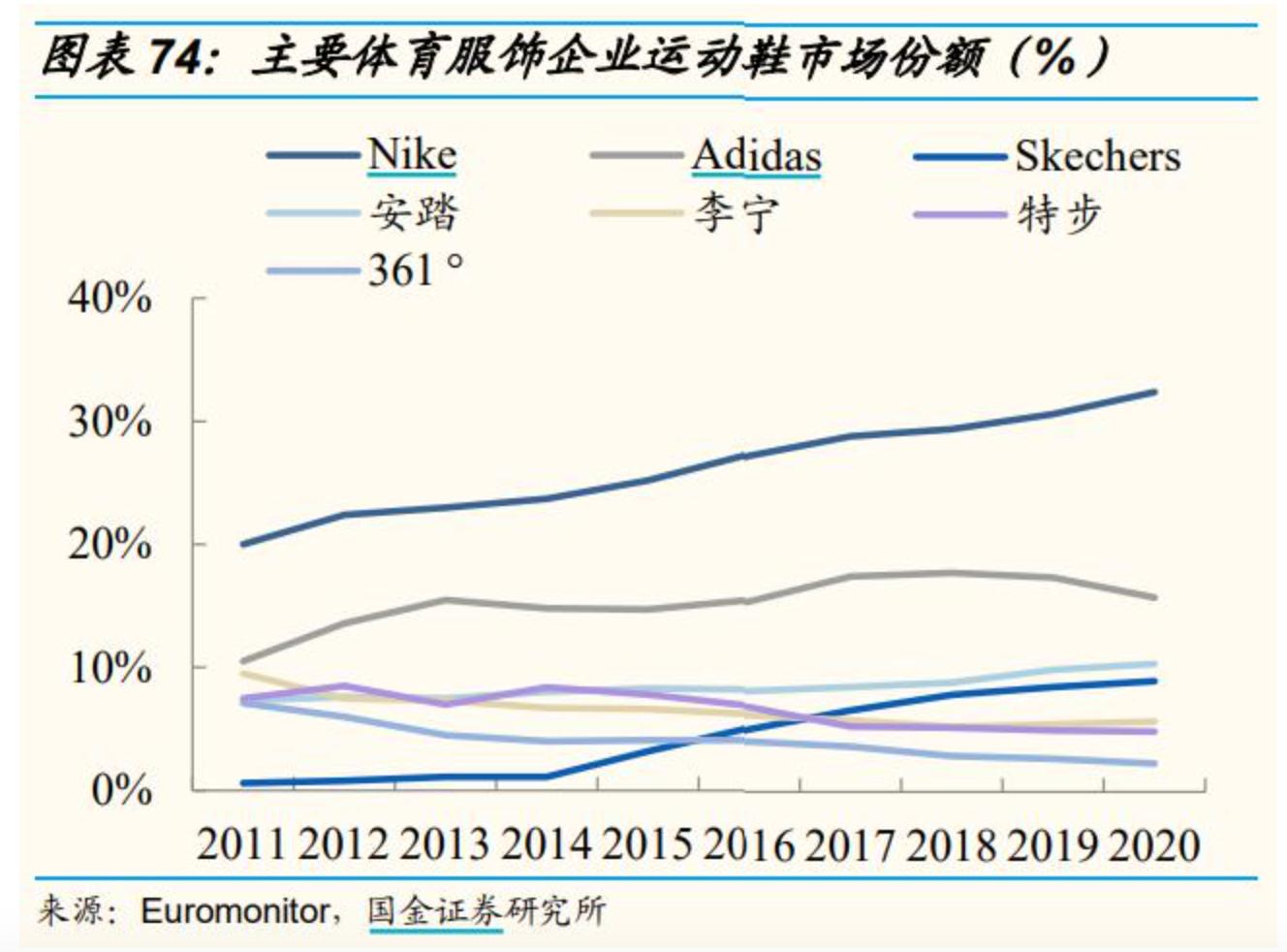 国货发力!安踏体育净利51亿元超越阿迪达斯